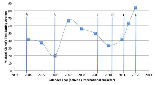 Michael Clarke_batting average and brand endorsement_Chart