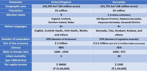 Karnataka and the UK_a comparison