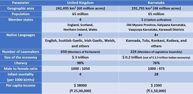 Karnataka ≈ the United Kingdom:  Things to learn from each other