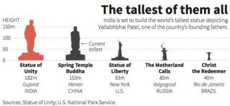 tall statues of the world